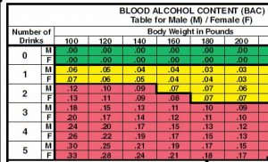 A police officer informed me that my blood alcohol level registered